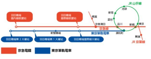 京濱急行、東京單軌電車路線圖