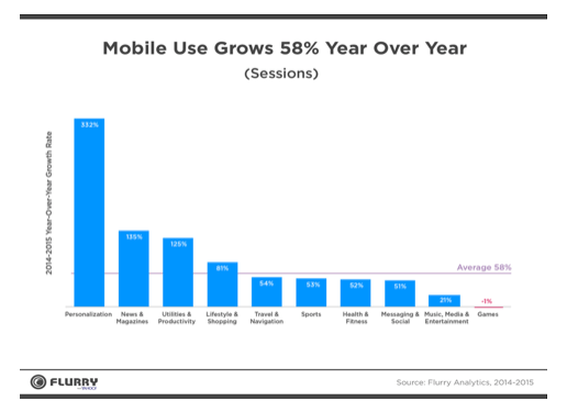 flurry-mobile-use-grows