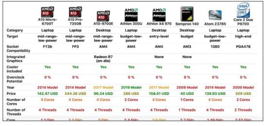 cpu comparison table amd intel