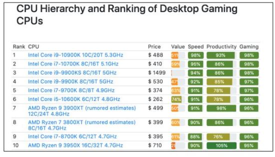 cpu ranking desktop gaming