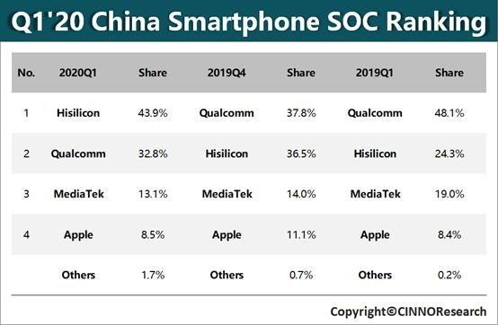 Huawei-Qualcomm-Semiconductor-maker-China