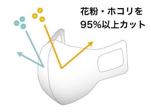 OJICOの夏マスク 花粉・ホコリを95%以上カット