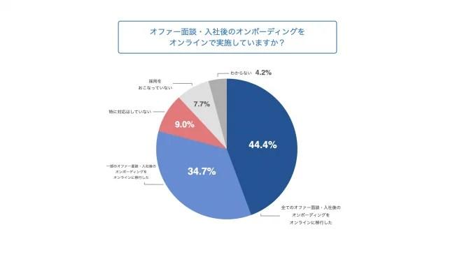 4.オファー面談および入社後のオンボーディングの約8割がオンラインへ移行