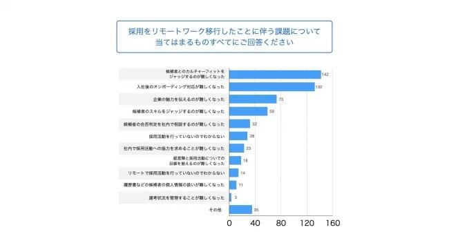 5.リモートワーク下の採用課題は、1位「カルチャーフィットジャッジ」、2位「入社後のオンボーディング対応」、3位「企業魅力の訴求」、4位「スキルジャッジ」に