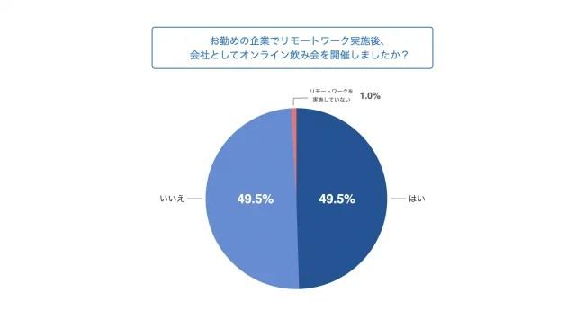 8.約半数がオンライン飲み会を経験済み