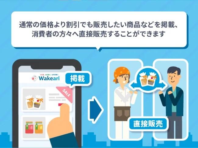 業者さまにとってのWakeari(ワケアリ)をイラストでご紹介