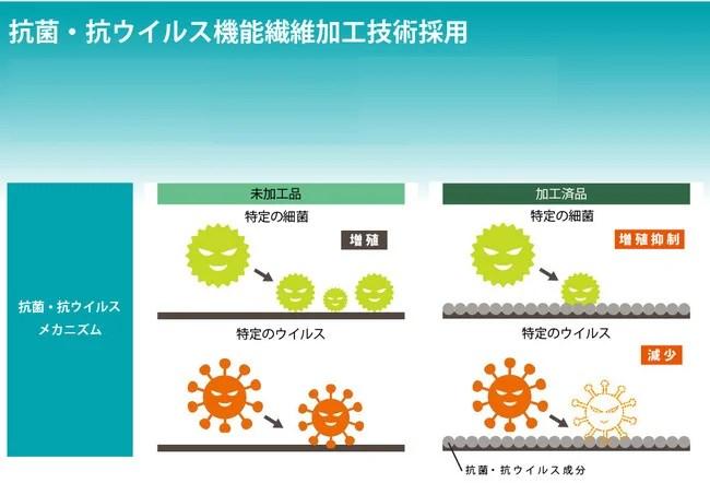 SONO、comfort MASK抗菌・抗ウイルス機能繊維加工
