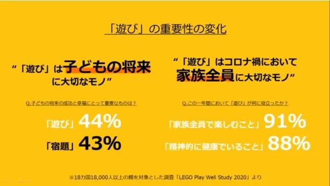 """レゴジャパン、コロナ禍における""""遊び""""の在り方の変化"""