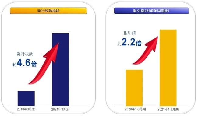 図① Visaビジネスデビットの発行枚数推移と取引額の伸び