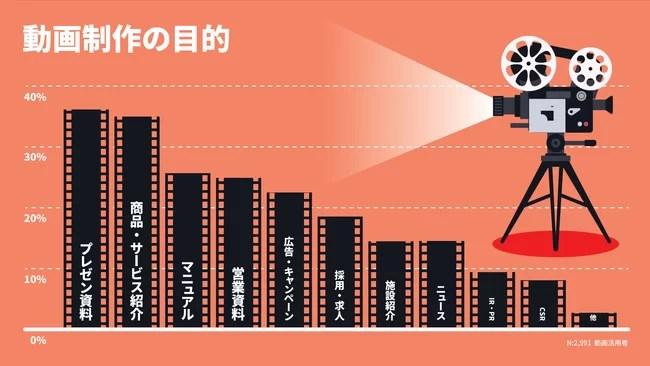オープンエイト、企業における動画の活用実態レポートを発表