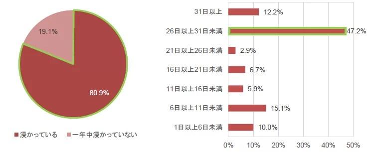 リンナイ、寒暖差疲労について全国47都道府県別に意識調査
