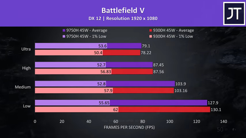 Intel i5-9300H vs i7-9750H - Laptop CPU Comparison and Benchmarks | TechPlanet