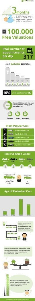 infographic SAC - SellAnyCar.com offering specialized services to sell pre owned cars in UAE.