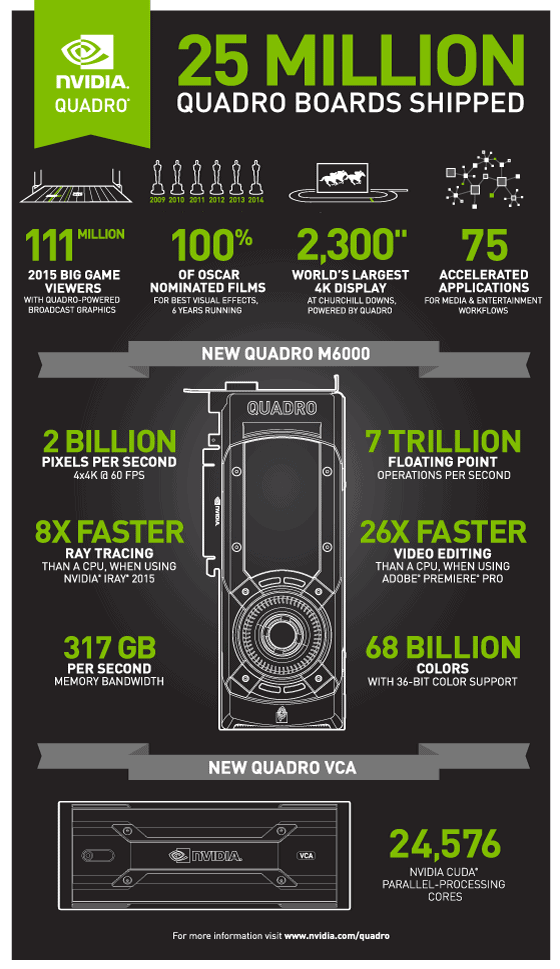Nvidia Quadro Infographic