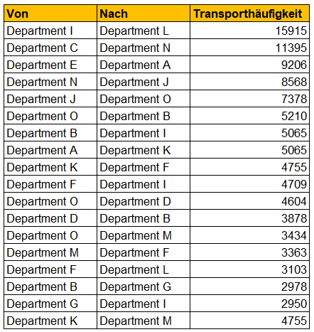 From - To - relations departments