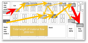 Read more about the article Material flow can be easy!