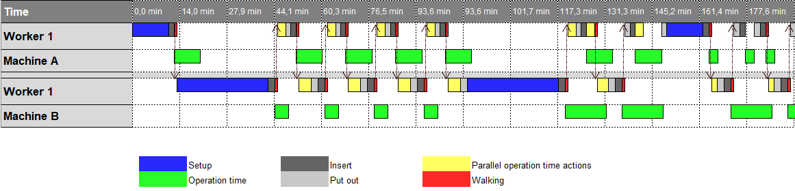 Example of a time chart