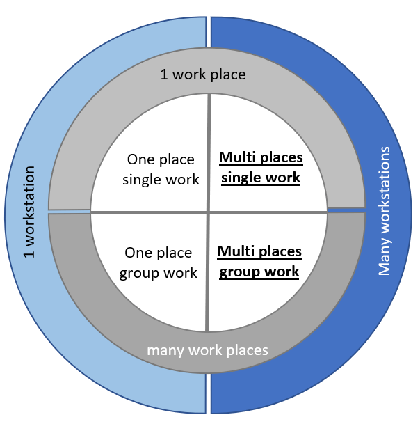 Diagram: forms of work
