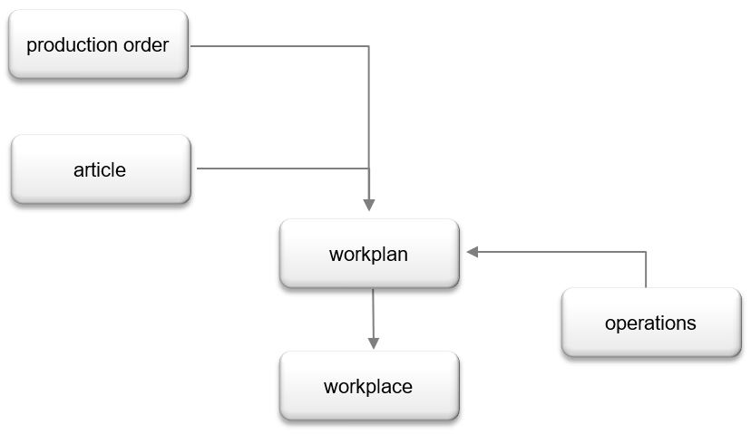 production environment with connections