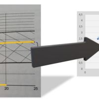 Funktionsgleichungen aus Punkten mit Excel ermitteln