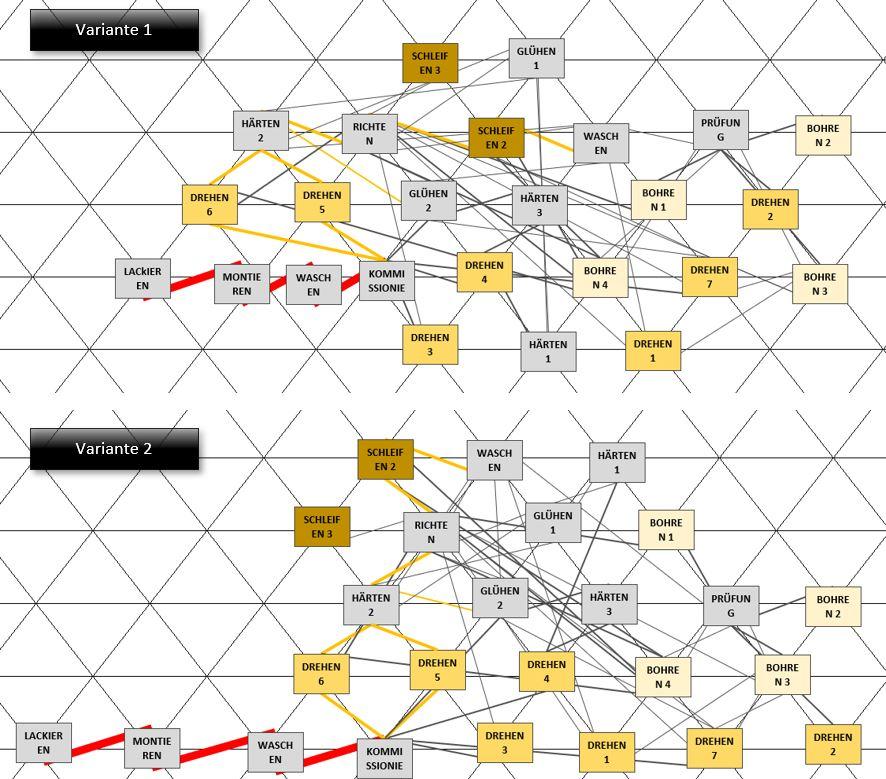 Visualisierung mit Farben im Excel Schmigalla Tool