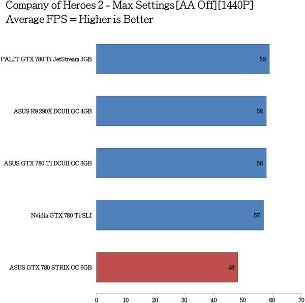 ASUS GTX 780 STRIX OC Benchmarks (9)