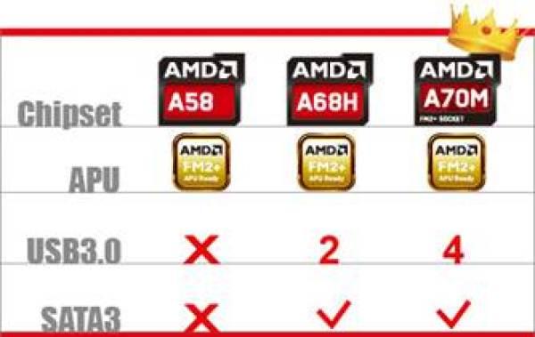 BIOSTAR AMD A70M Chipset
