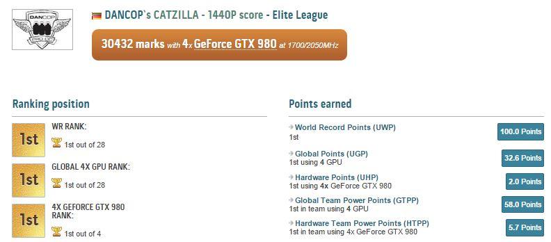 ASUS Catzilla World Record December PR (1)