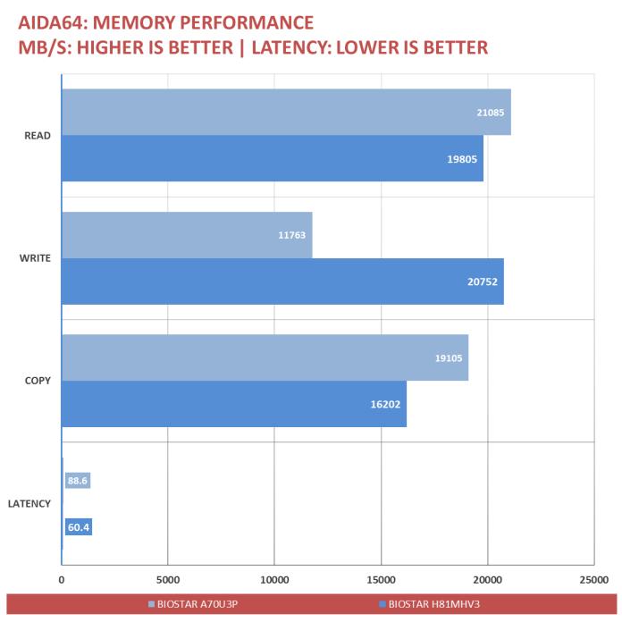 BIOSTAR A70U3P Benchmarks (2)