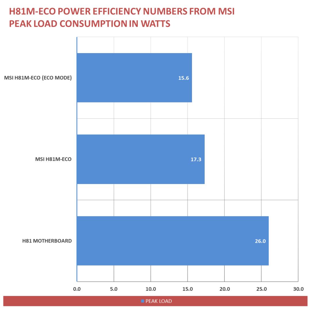 MSI H81M-ECO Power Savings (1)