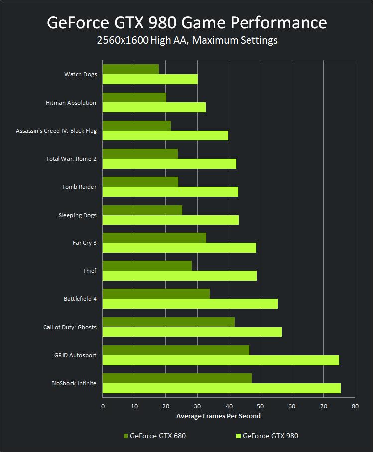 geforce-gtx-980-pdp-performance-chart