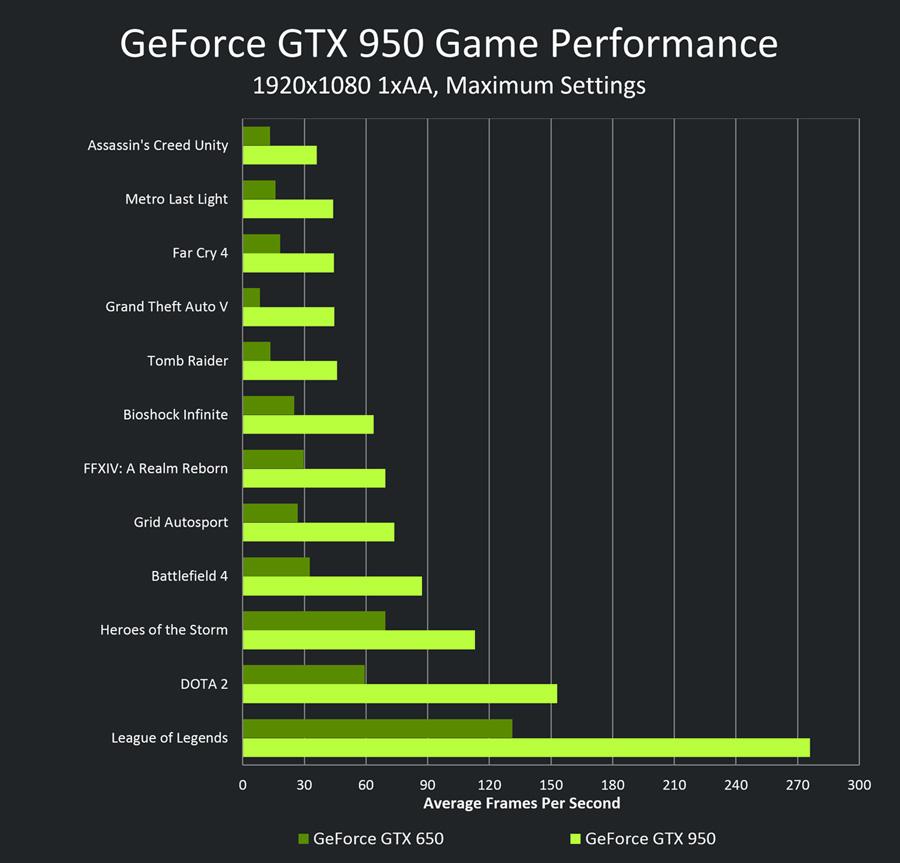 nvidia-geforce-gtx-950-vs-gtx-650