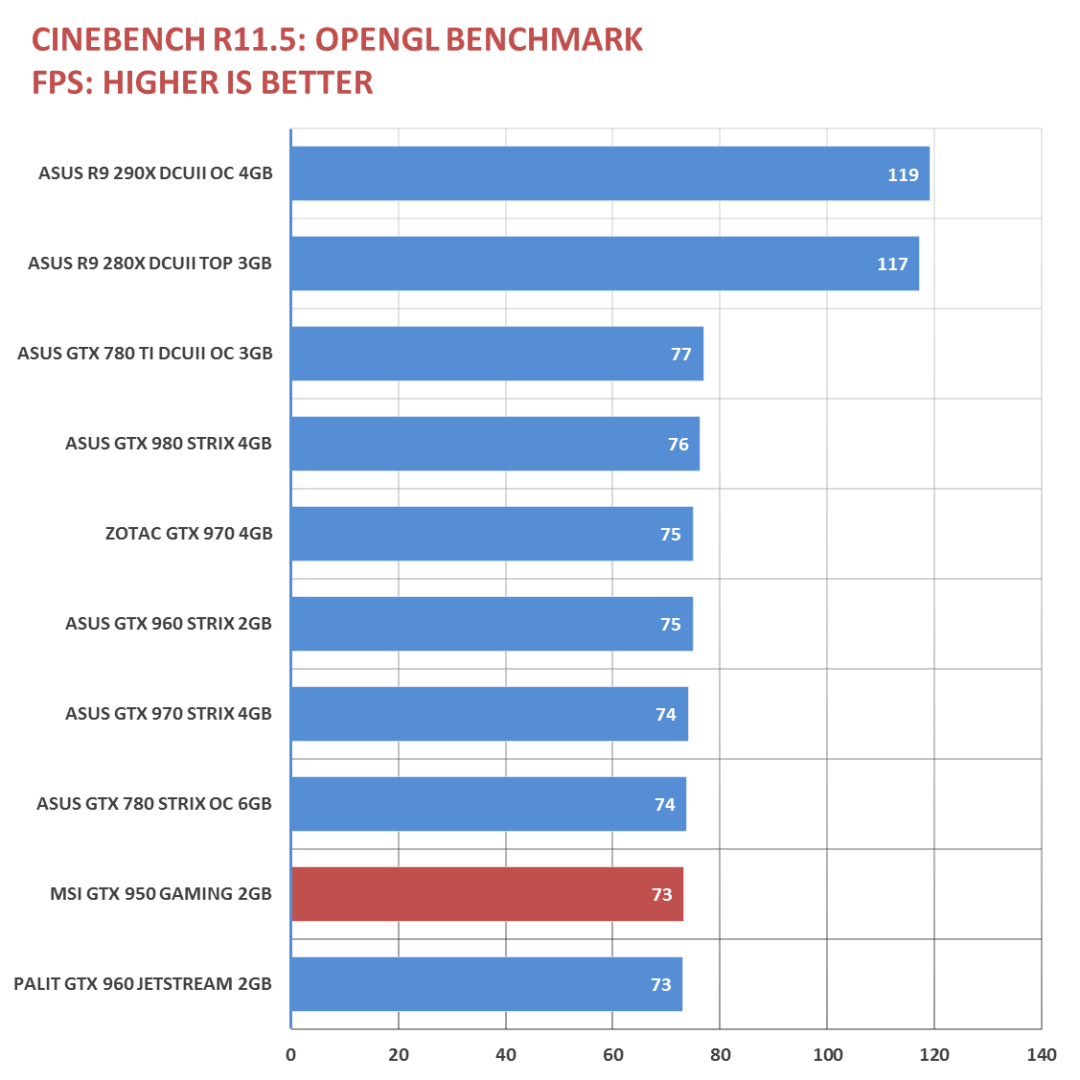 MSI GTX 950 Gaming 2G Benchmarks (1)