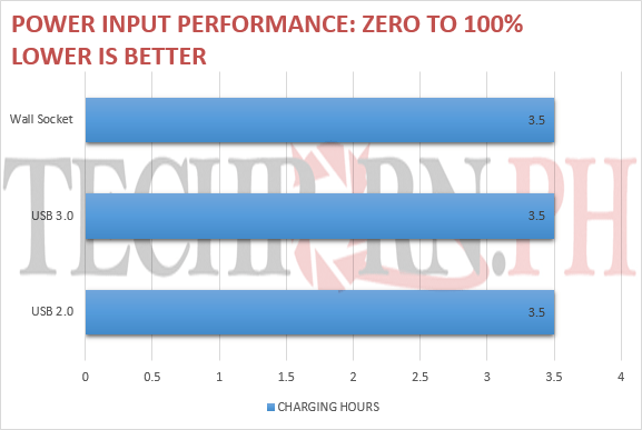PL1 Input Performance