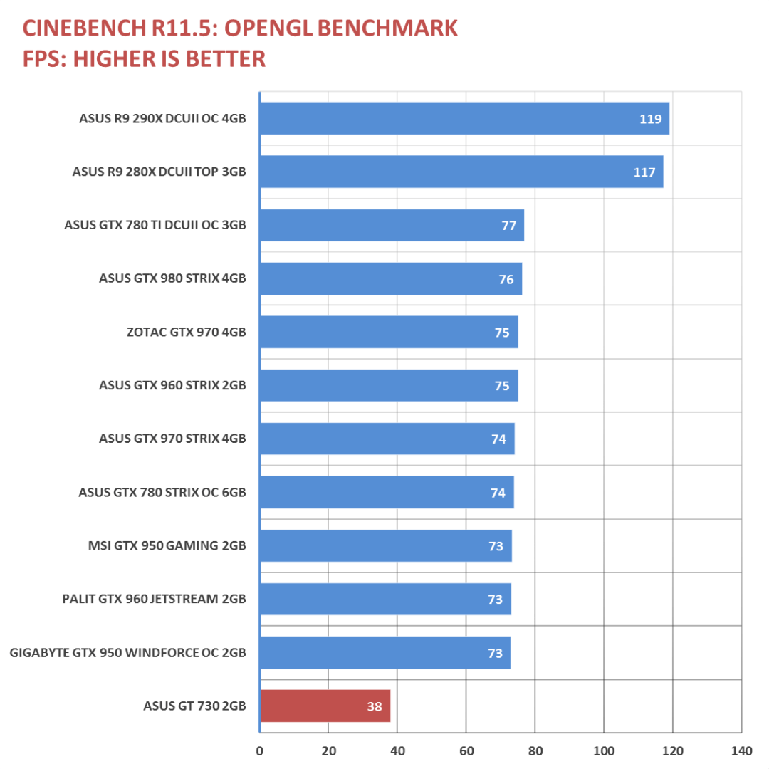 ASUS GT 730 Benchmarks (1)