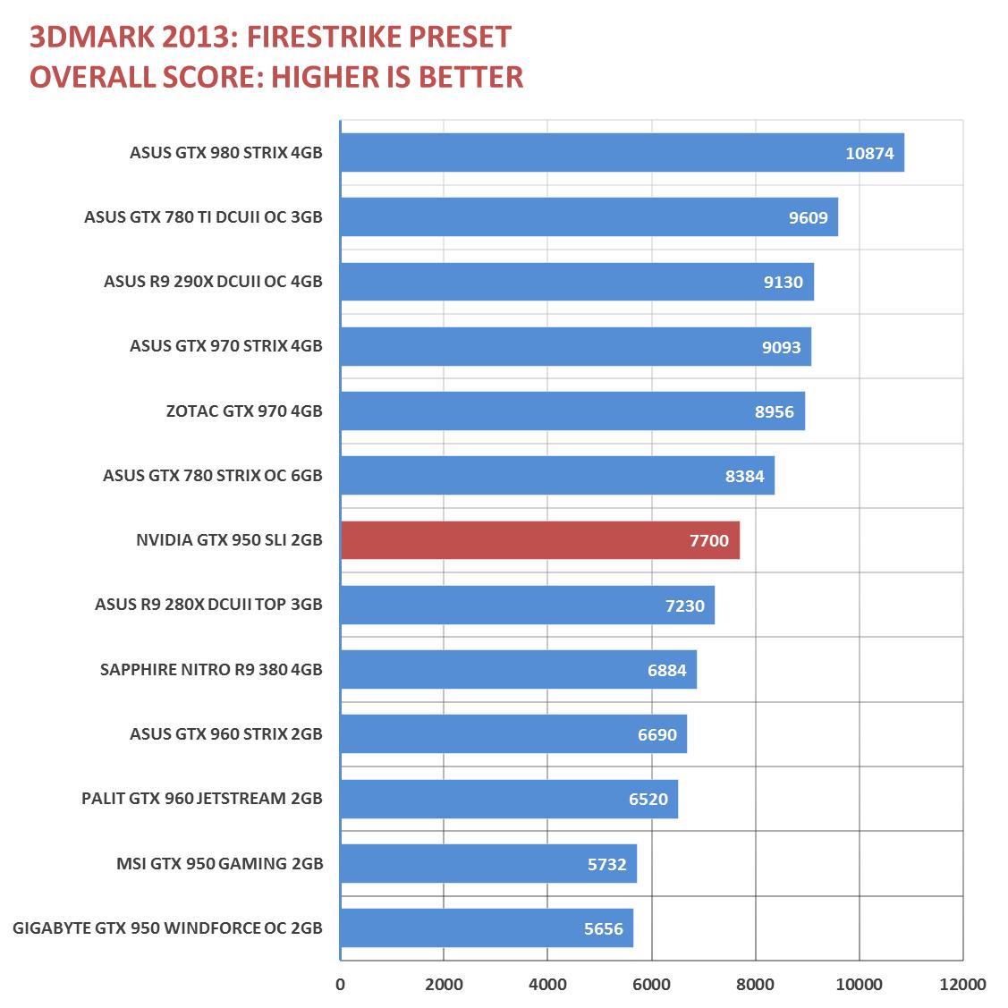 Nvidia GeForce GTX 950 SLI Performance | TechPorn