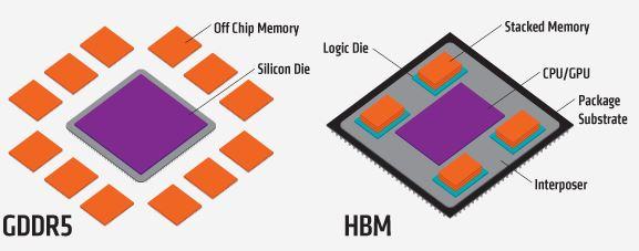 GDDR5 vs HBM