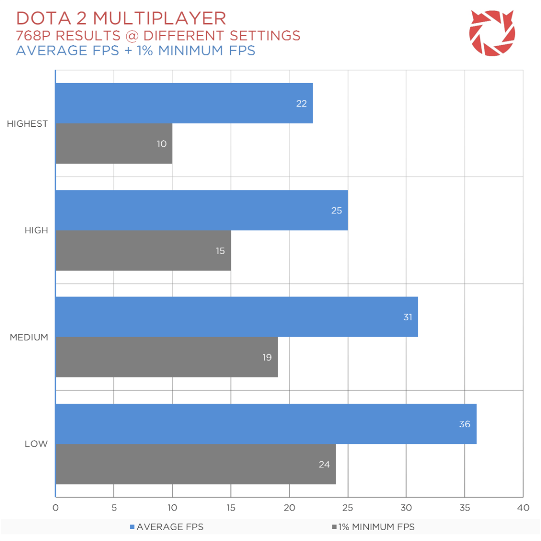 DELL Inspiron 14 Benchmarks (5)