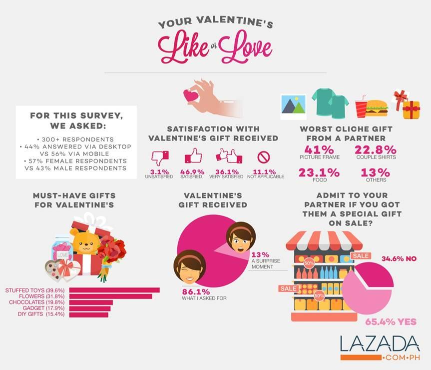 Lazada Valentines (1)