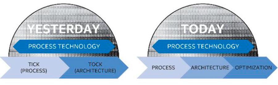 Intel-2016-Process-News