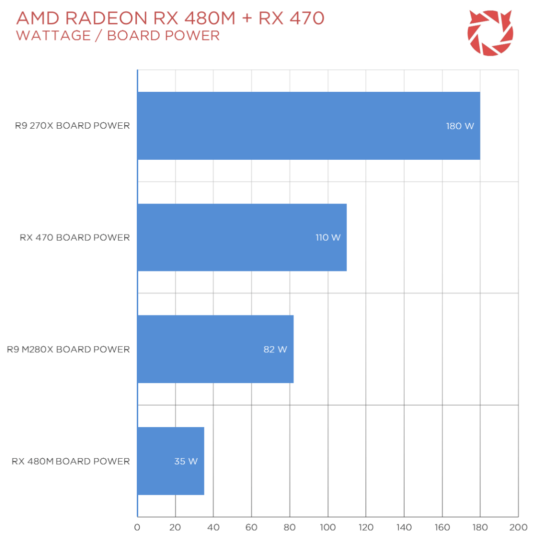 AMD Polaris Benchmarks News (2)