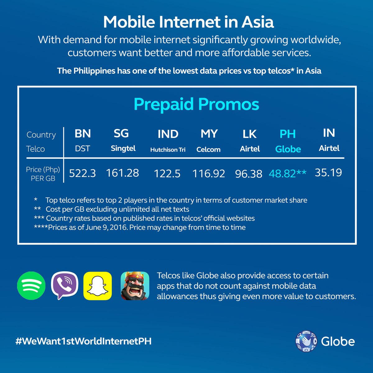 GoSURF50 Now The 2nd Most Affordable Mobile Data Service At