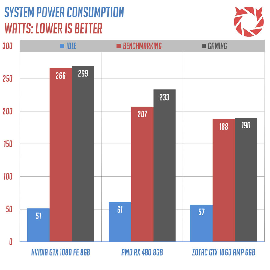 ZOTAC GTX 1060 AMP benchmark (1)