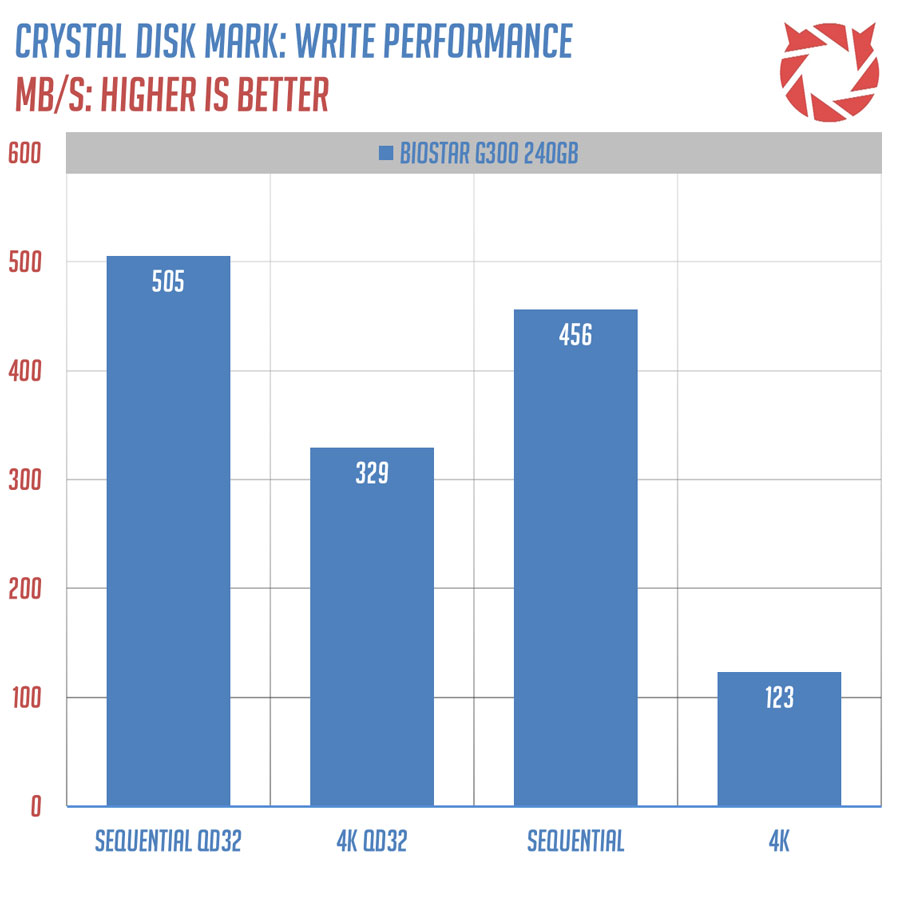biostar-g300-benchmark-2