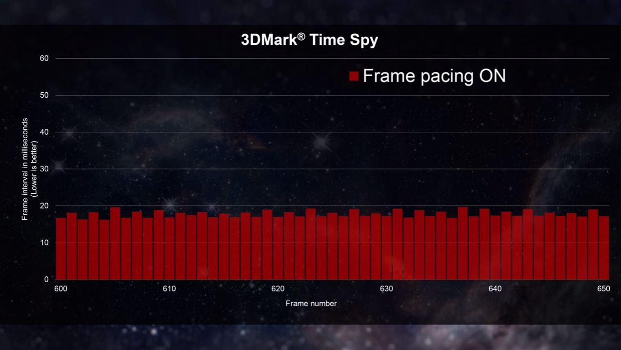 AMD Details Multi-GPU Frame Pacing With DirectX 12 | TechPorn
