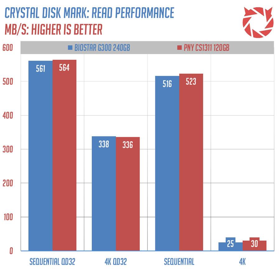 pny-cs1311-benchmarks-1