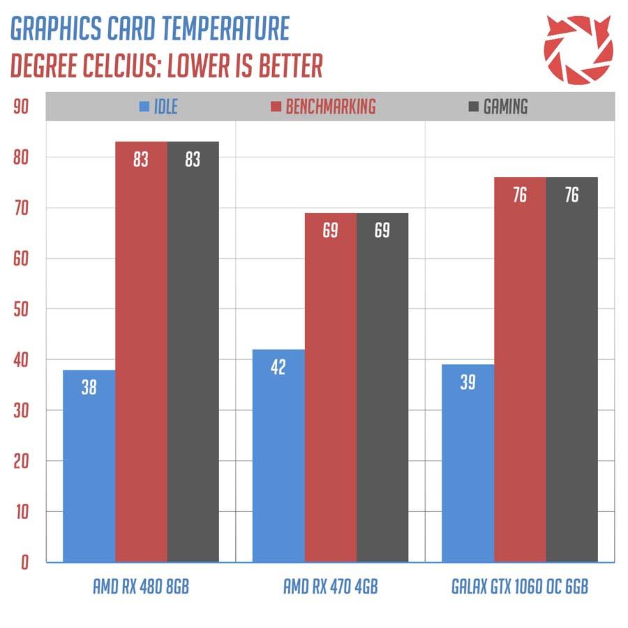 Review | GALAX GeForce GTX 1060 OC 6GB | TechPorn