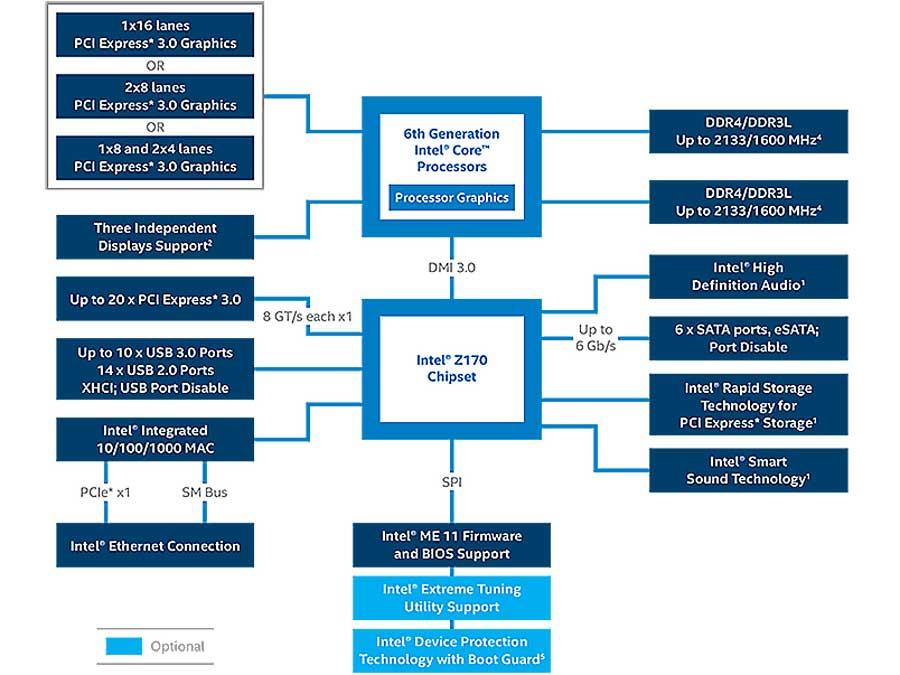 intel-z170-chipset-block-diagram