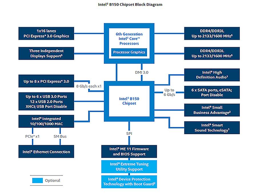 intel-b150-block-diagram