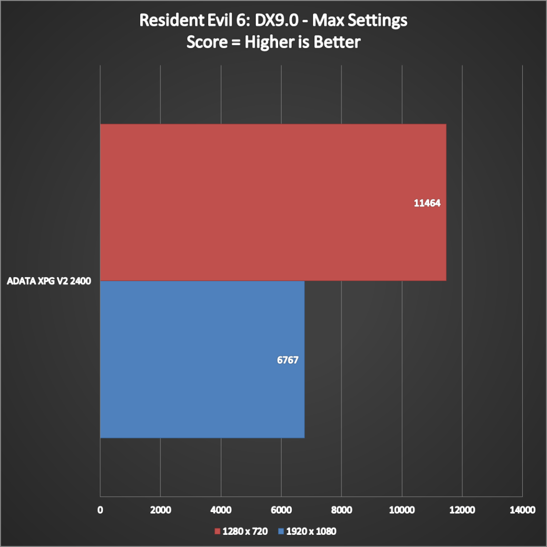 ADATA XPG V2 2400 Performance (5)